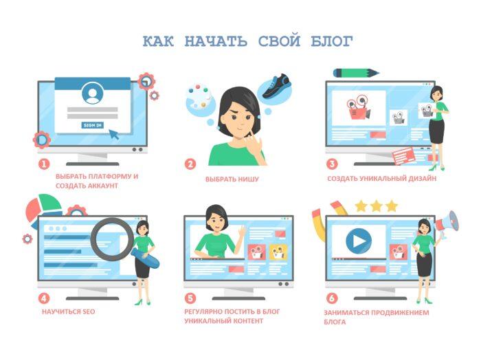 Блог, как начать свой блог, блоггинг, инструкция, схема