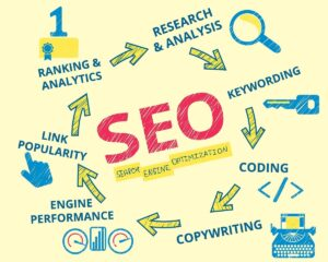 SEO, SEO-оптимизация статей и текстов